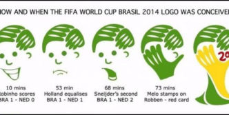 How FIFA World Cup Brazil 2014 Logo Designed ?
