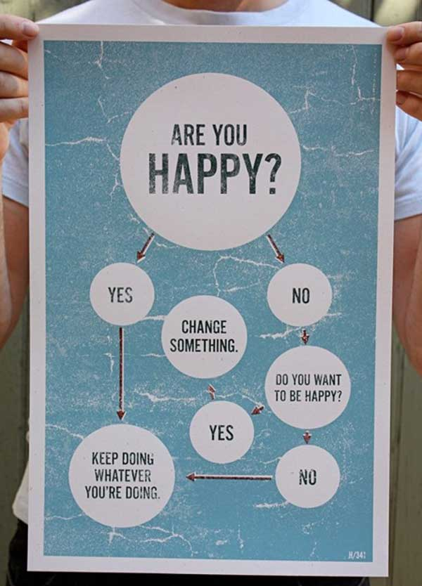 Creative And Funny Flowchart to Check the Happiness