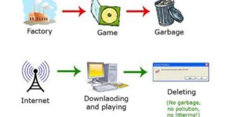Piracy Is Environmental Friendly – Funny Infographic