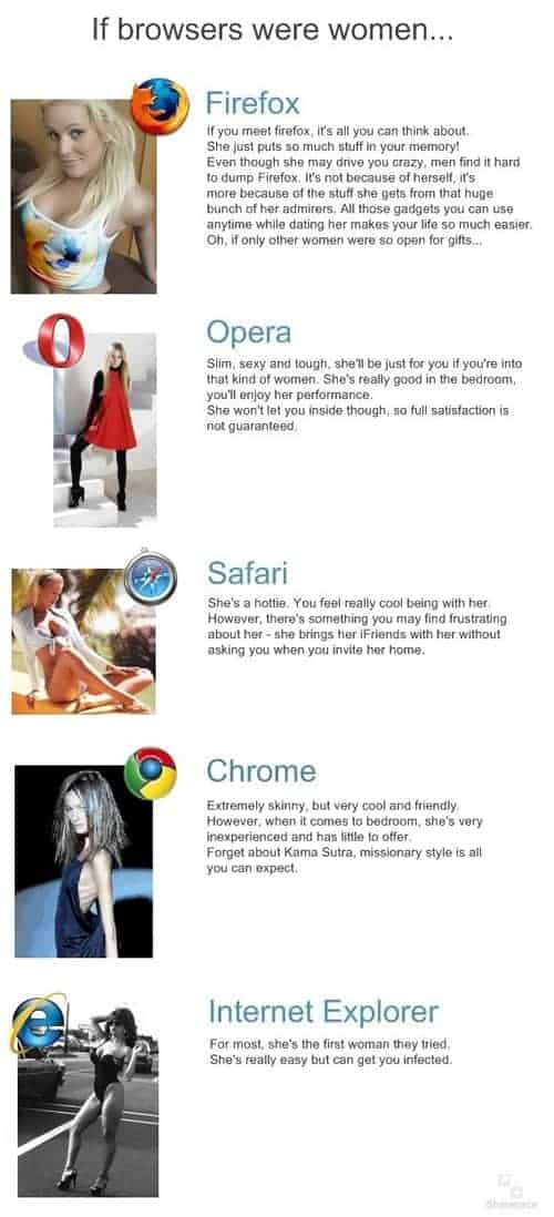 What If Browsers Were Women?